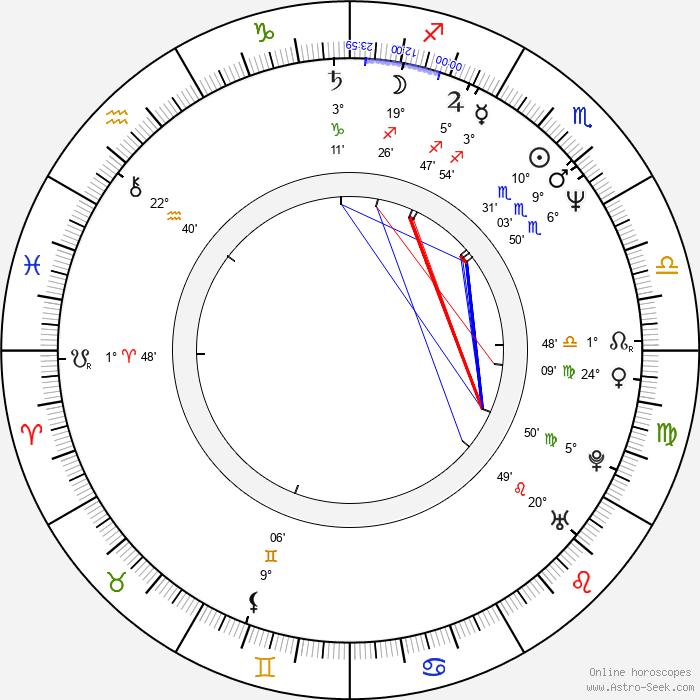 Hal Hartley - Birth horoscope chart