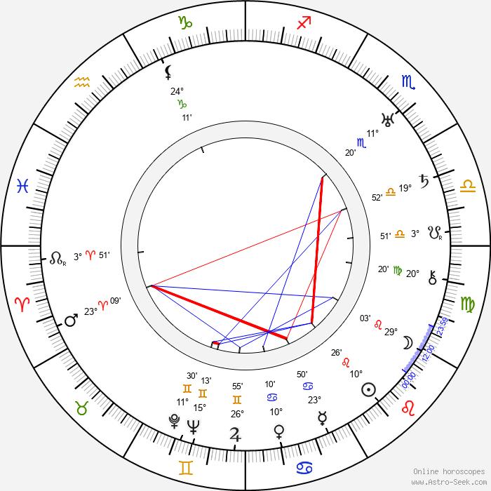 Hal Mohr - Birth horoscope chart