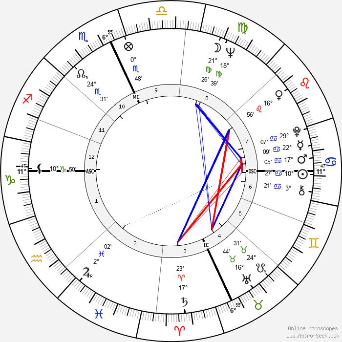 Hal Reniff - Birth horoscope chart