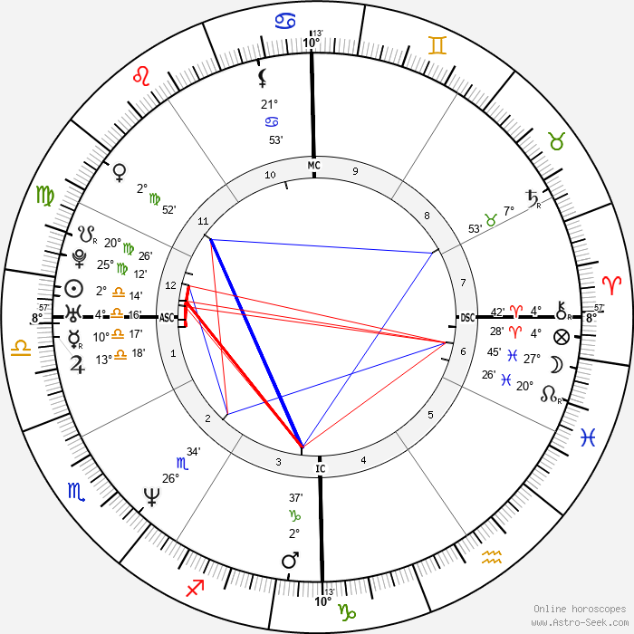 Hal Sparks - Birth horoscope chart