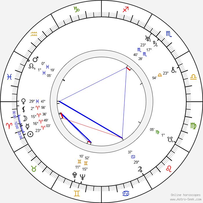 Hal Taggart - Birth horoscope chart