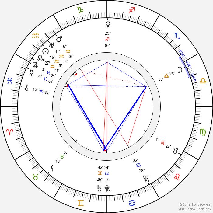Hal Torey - Birth horoscope chart