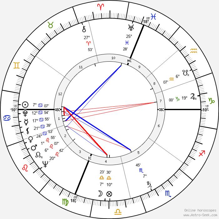 Hale Smith - Birth horoscope chart