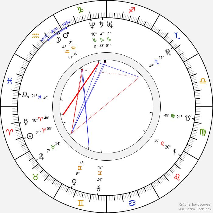 Haley Joel Osment - Birth horoscope chart