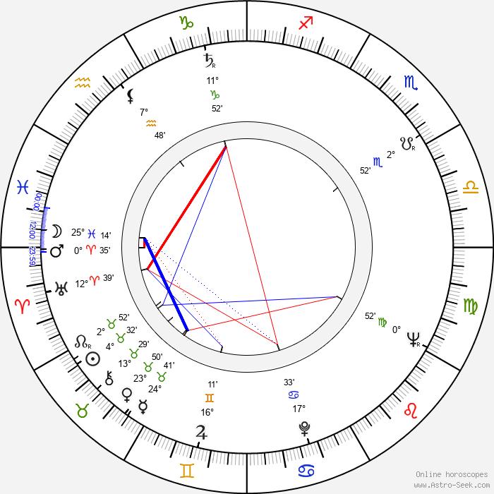 Halina Dobrowolska - Birth horoscope chart