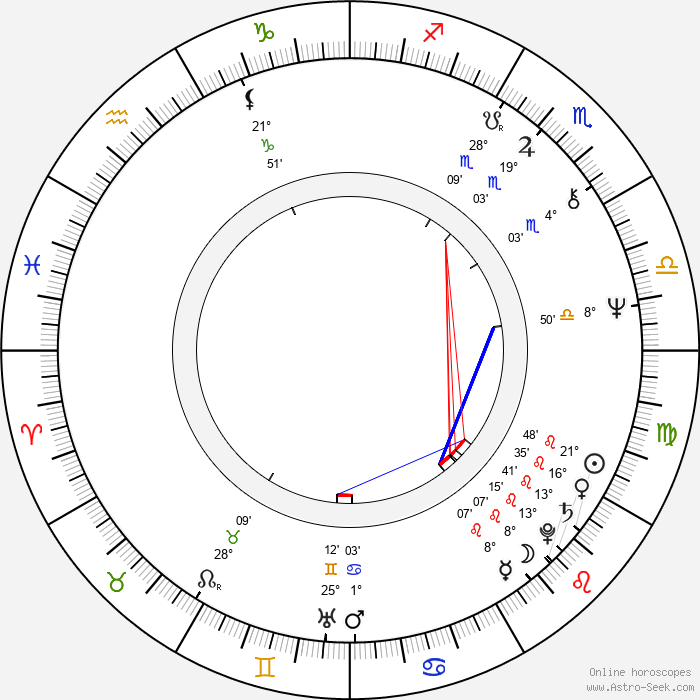 Halina Labonarska - Birth horoscope chart