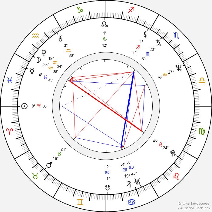 Halina Pawlowská - Birth horoscope chart