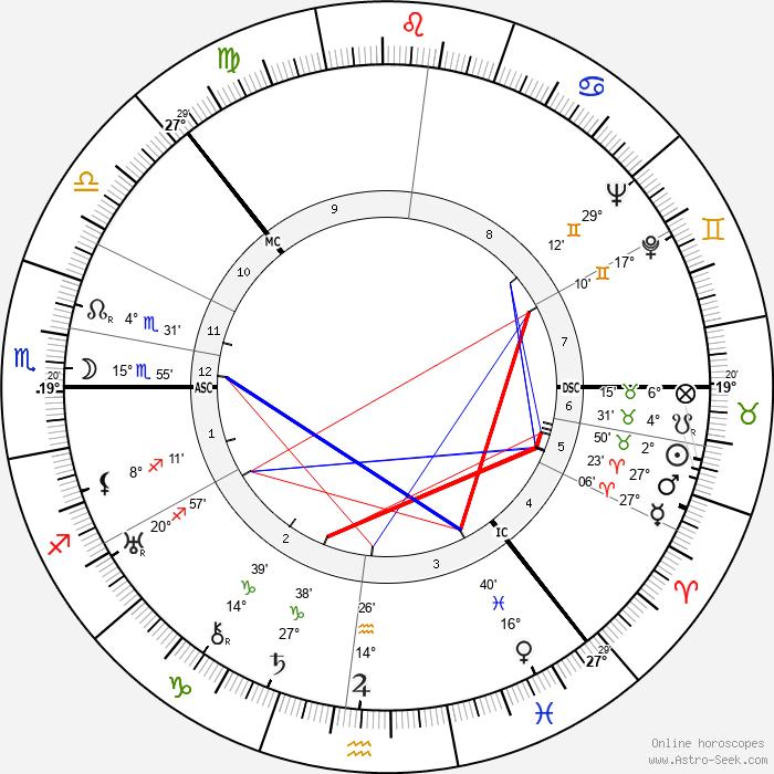 Halldór Laxness - Birth horoscope chart