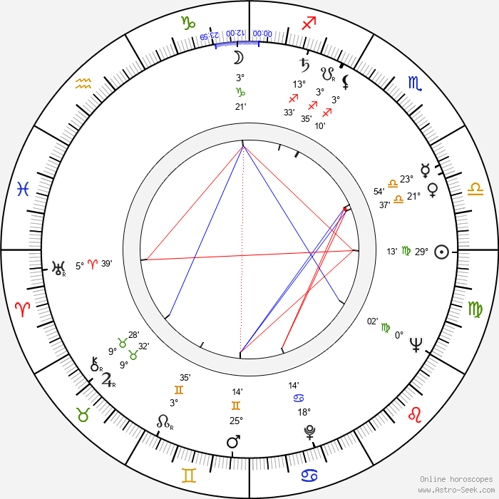 Halvar Björk - Birth horoscope chart