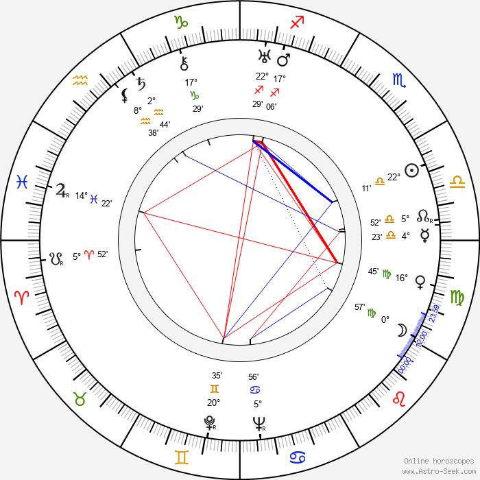 Hamilton Luske - Birth horoscope chart