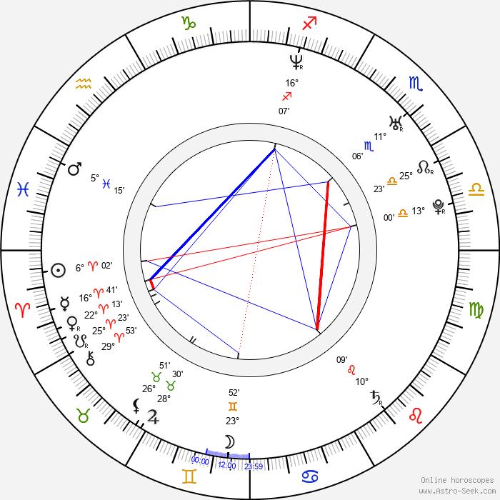 Hamish Hamilton - Birth horoscope chart