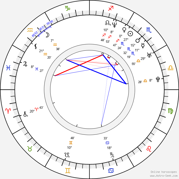 Han Jung Soo - Birth horoscope chart
