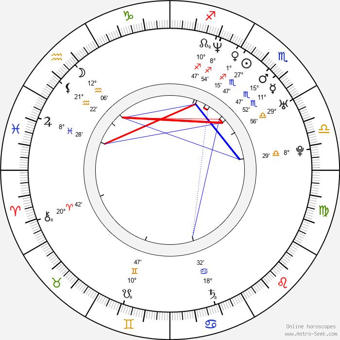 Han Jung Soo Birth Chart Horoscope, Date Of Birth, Astro