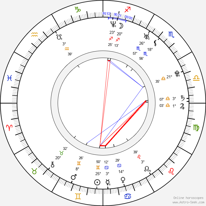Han-seon Jo - Birth horoscope chart