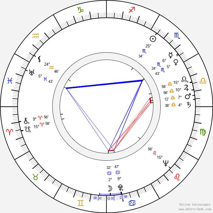 Hana Anna Grissová - Birth horoscope chart