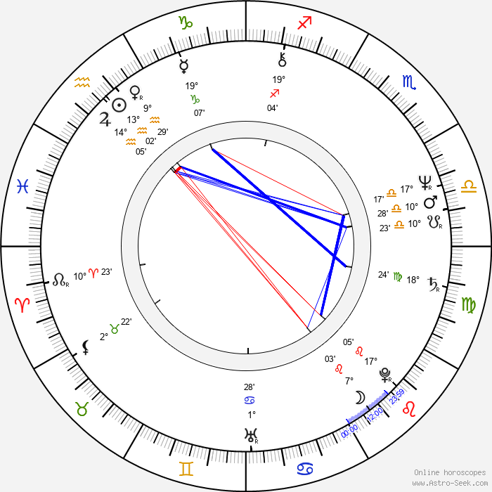 Hana Buštíková - Birth horoscope chart