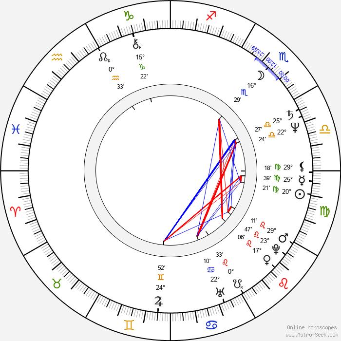 Hana Čížková - Birth horoscope chart