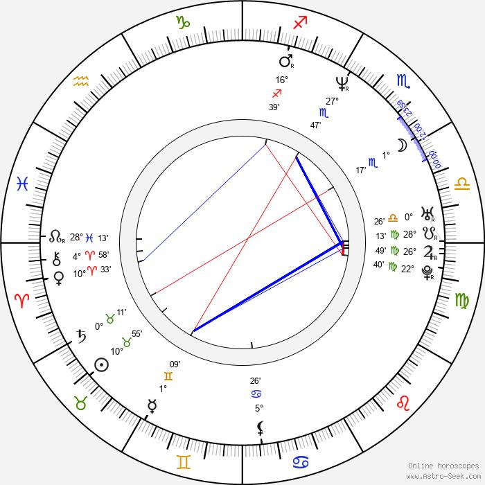 Hana Fialová - Birth horoscope chart