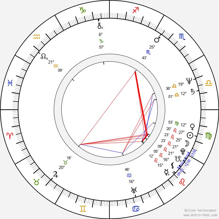 Hana Gregorová - Birth horoscope chart
