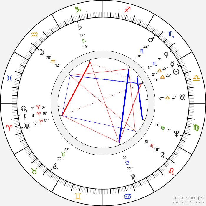 Hana Hegerová - Birth horoscope chart