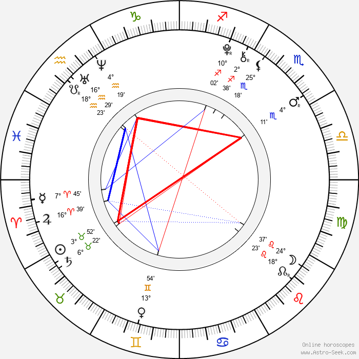 Hana Hladíková - Birth horoscope chart