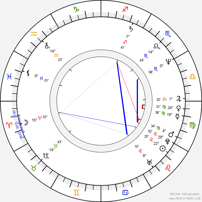 Hana Křížková - Birth horoscope chart