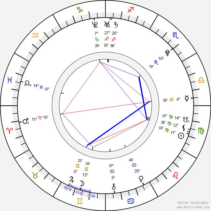 Hana Makhmalbaf - Birth horoscope chart