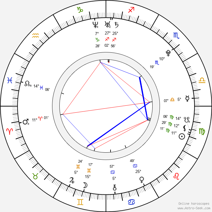 Hana Makhmalbaf - Birth horoscope chart