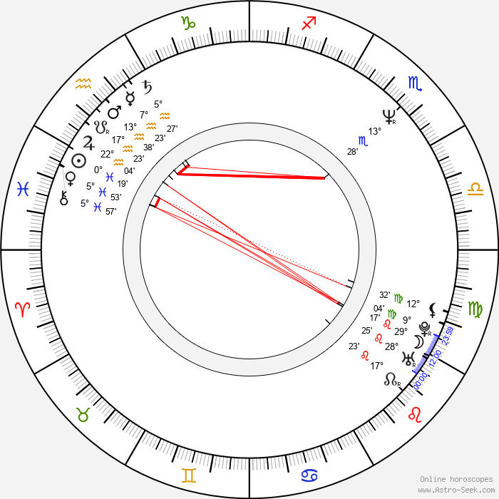 Hana Mandlíková - Birth horoscope chart