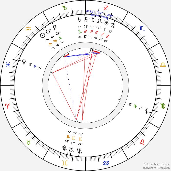 Hana Meličková - Birth horoscope chart