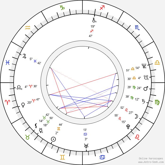 Hana Militká - Birth horoscope chart