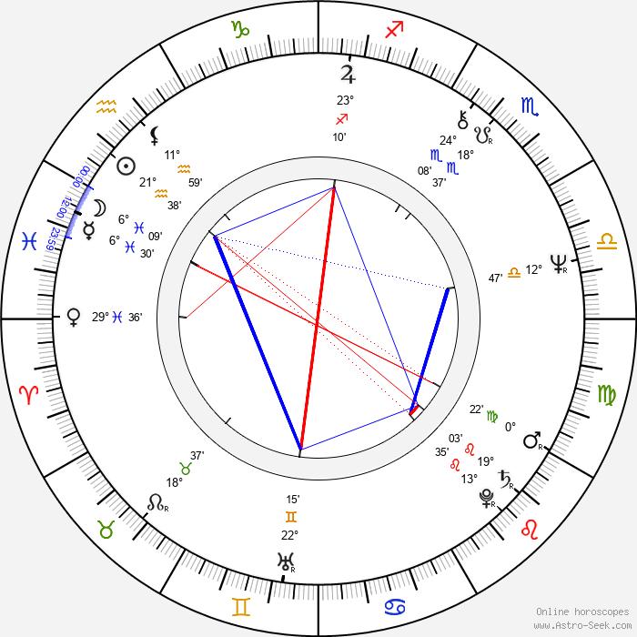 Hana Růžičková - Birth horoscope chart