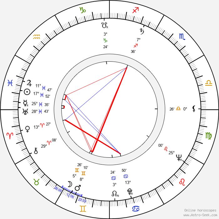 Hana Sarvašová - Birth horoscope chart