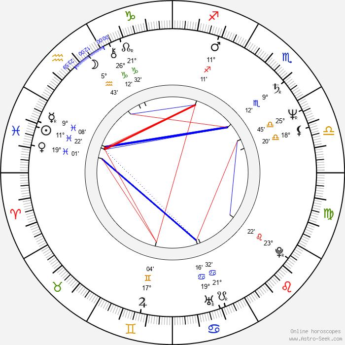 Hana Šedivá - Birth horoscope chart