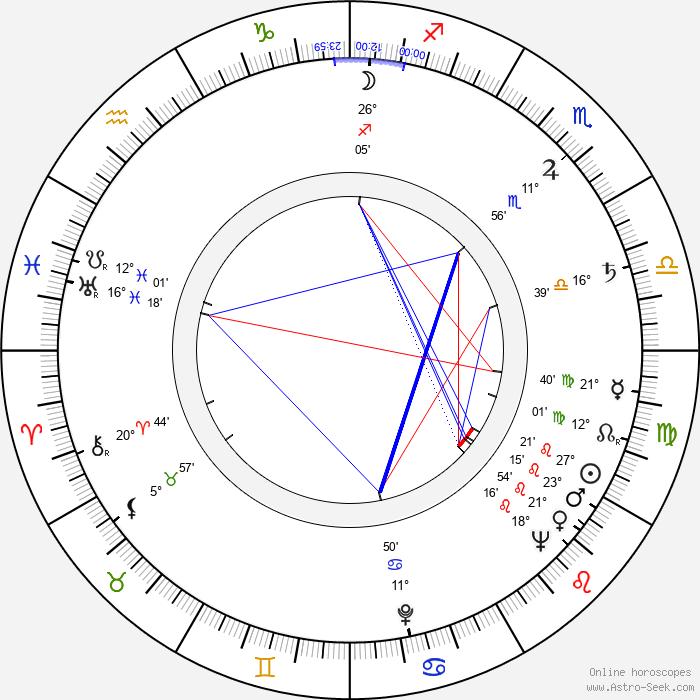 Hana Slivková - Birth horoscope chart