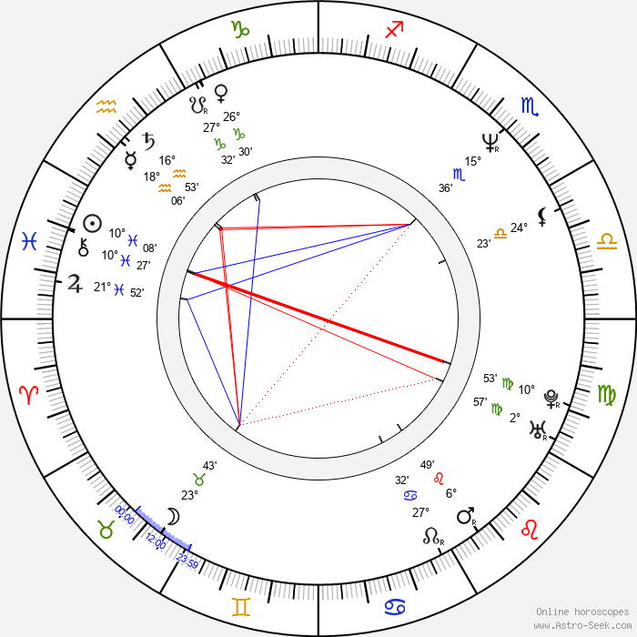 Hana Vávrová-Heřmánková - Birth horoscope chart