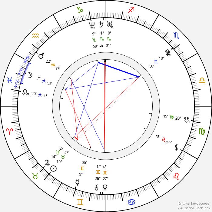Hana Věrná - Birth horoscope chart