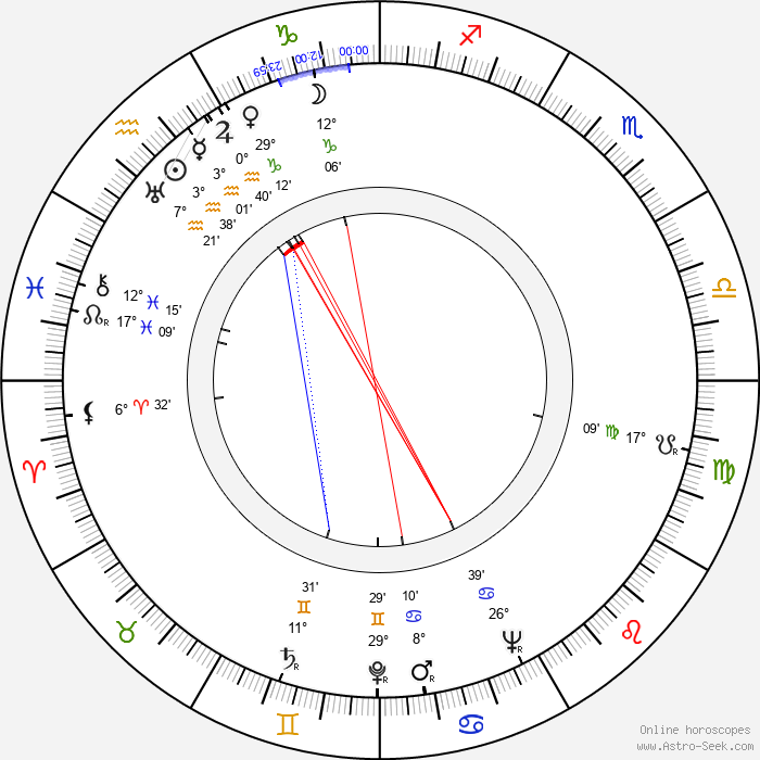 Hana Vítová - Birth horoscope chart