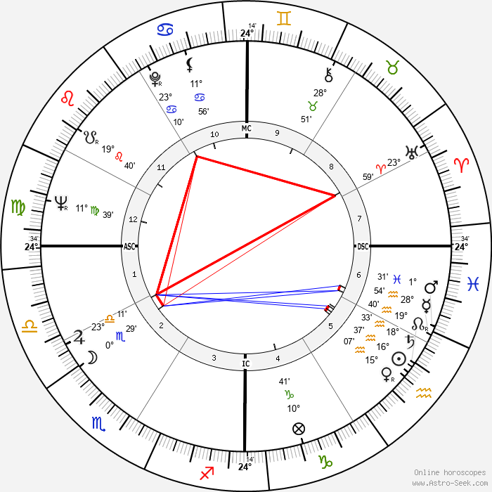 Hank Aaron - Birth horoscope chart