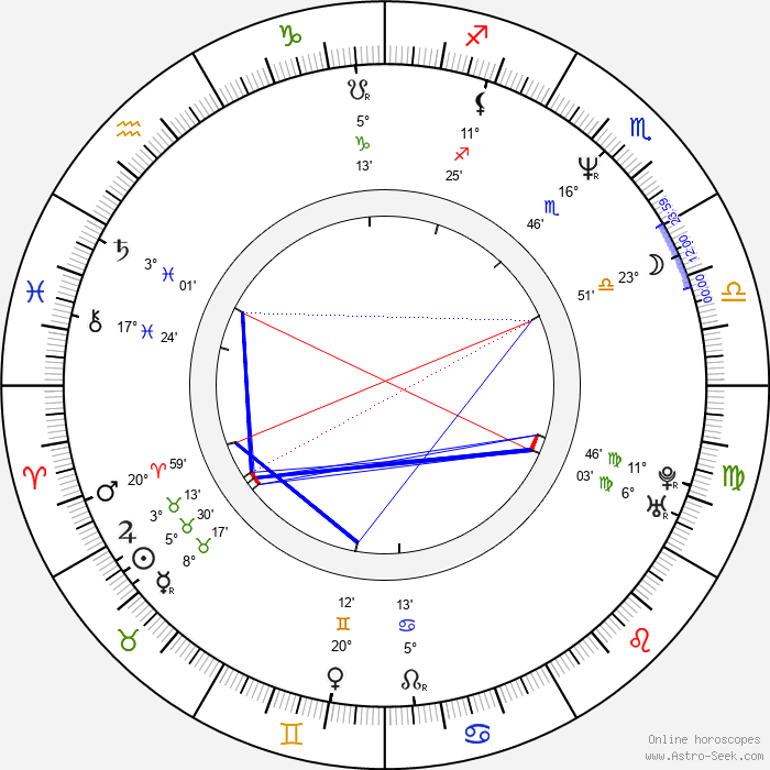 Hank Azaria - Birth horoscope chart
