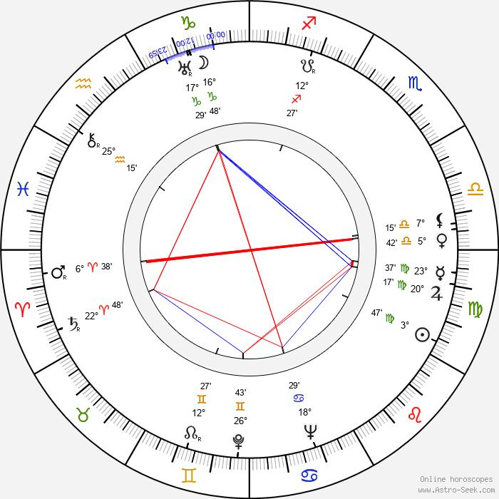 Hank Greenspun - Birth horoscope chart