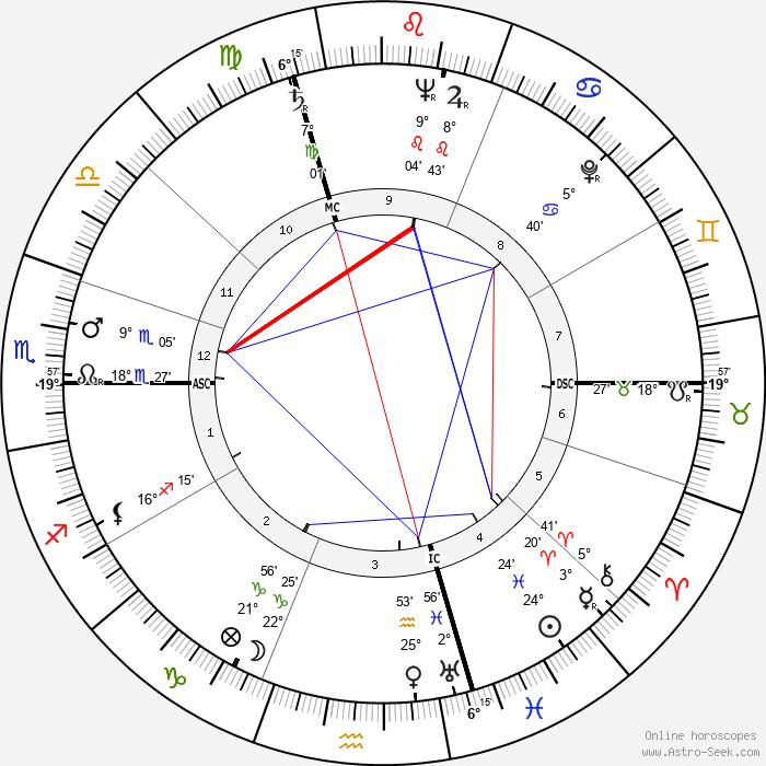 Hank Ketcham - Birth horoscope chart