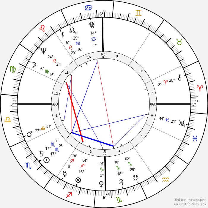 Hank Ruszkowski - Birth horoscope chart