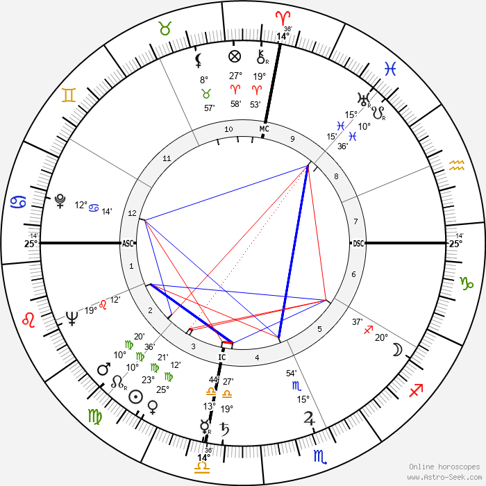 Hank Williams - Birth horoscope chart