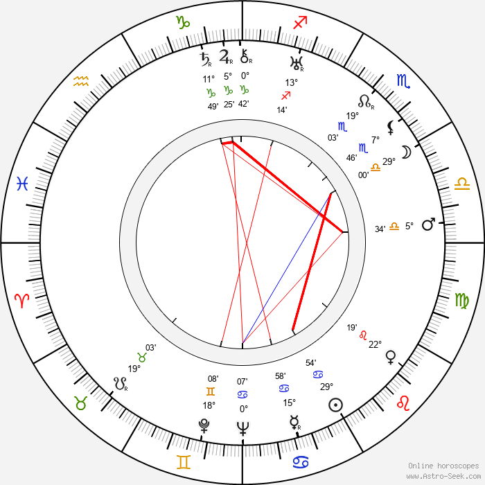 Hank Worden - Birth horoscope chart