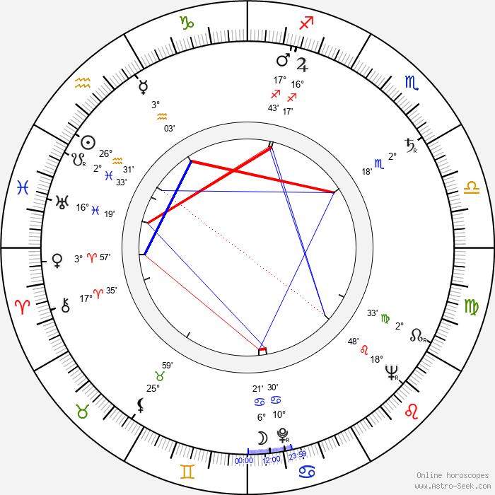 Hanna Bedrynska - Birth horoscope chart