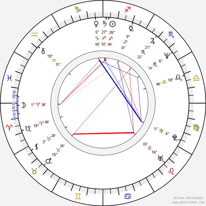 Hanna Dunowska - Birth horoscope chart