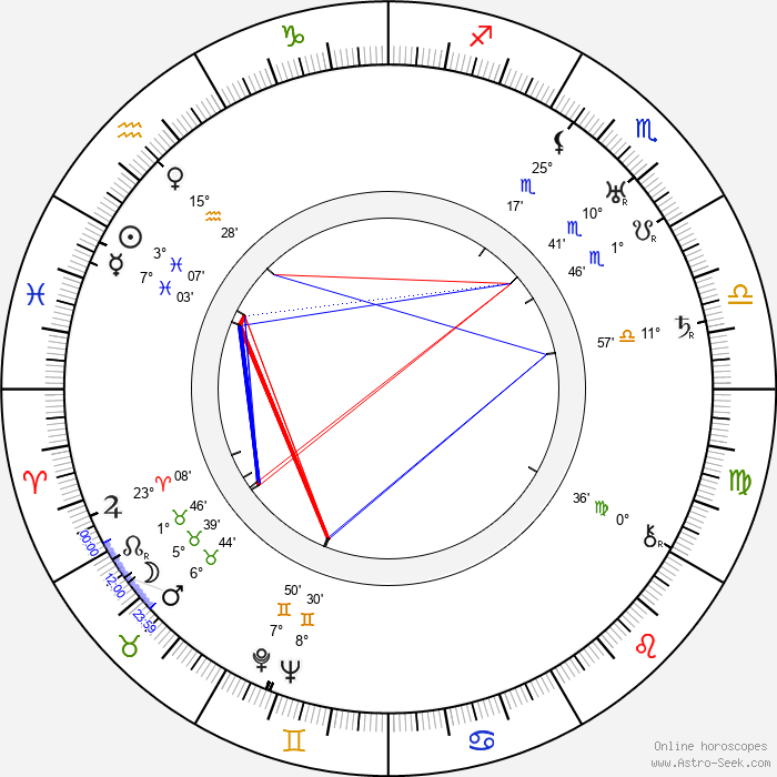 Hanna Honthy - Birth horoscope chart