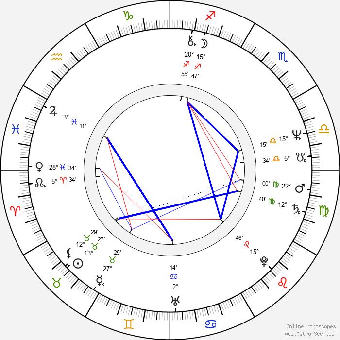 Hanna Orsztynowicz - Birth horoscope chart