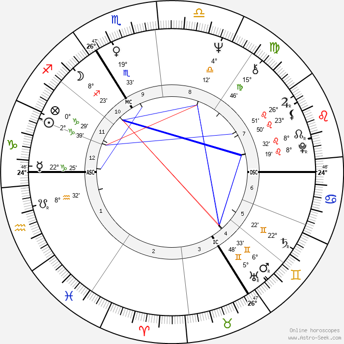 Hanna Schygulla - Birth horoscope chart